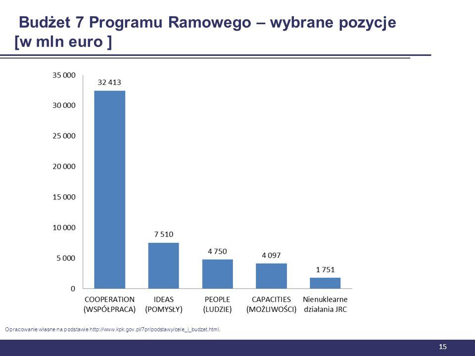 Budżet 7 Programu Ramowego – wybrane pozycje [w mln euro ]